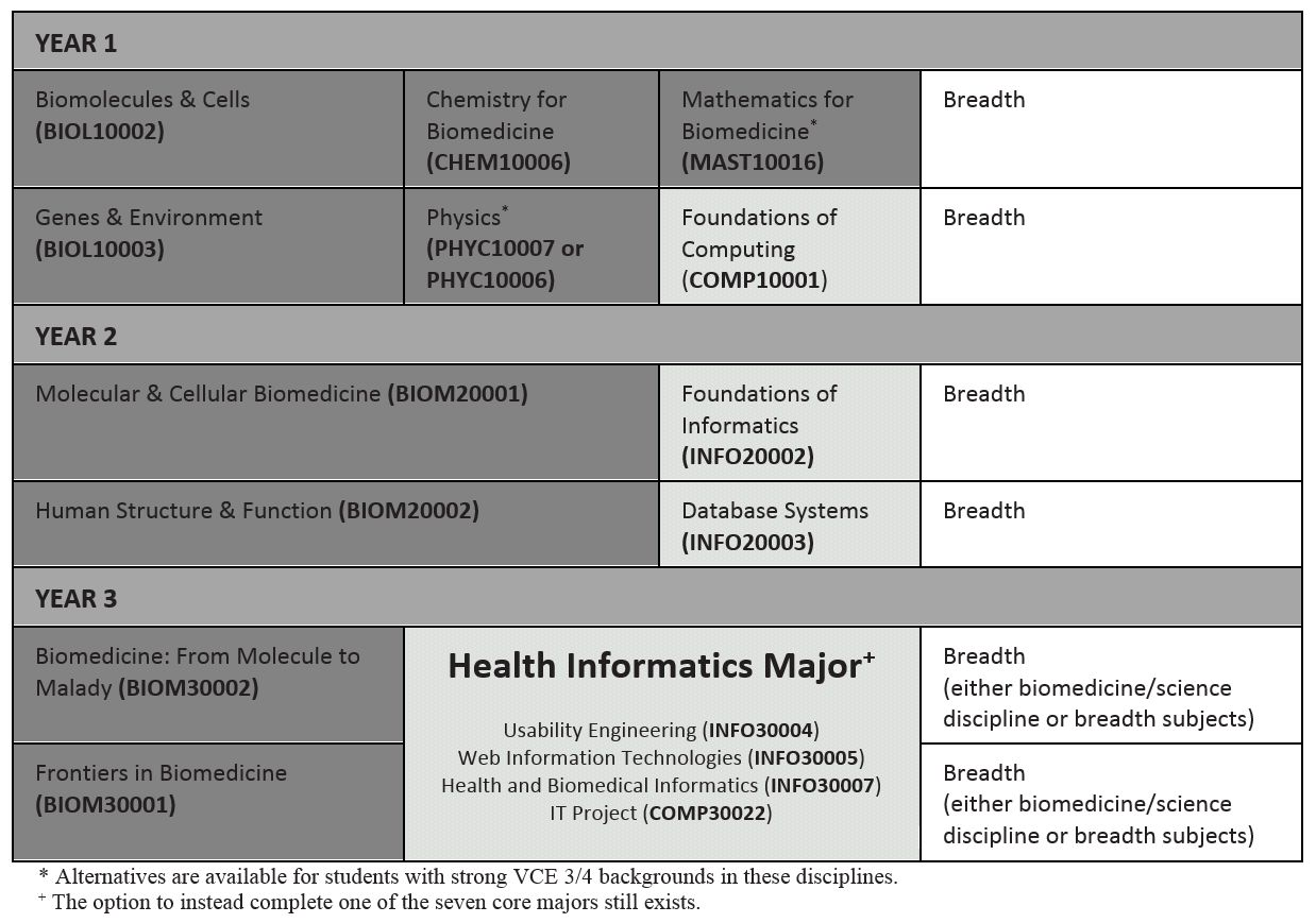 Health Informatics pathway sample course plan