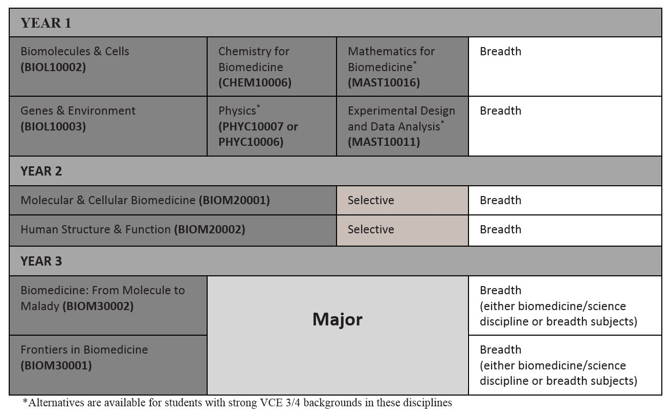 Standard pathway sample course plan