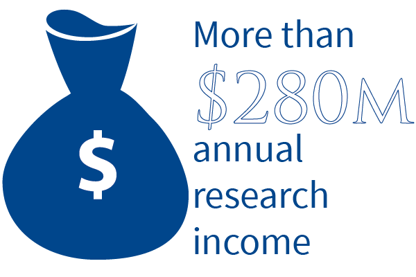 Annual research income