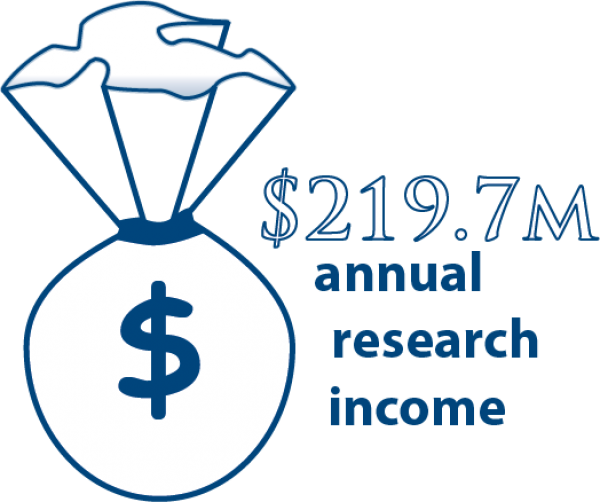 Research income over $219 million annually