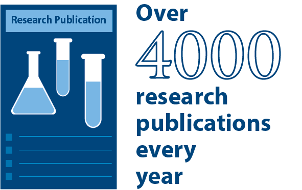 Over 4000 publications