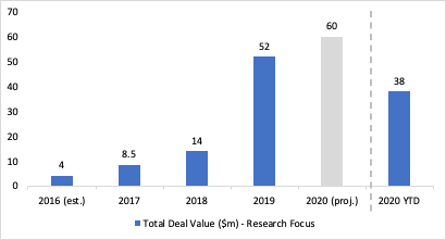 Growth in translational revenue over 5 years