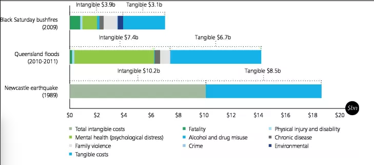 The social cost of disasters outstrips the material losses. Graphic: 'The economic cost of the social impact of natural disasters,' Deloitte Access Economics, for The Australian Business Roundtable, March 2016.